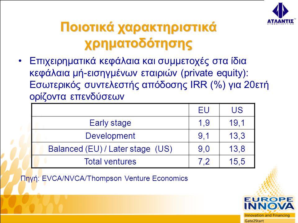 •Επιχειρηματικά κεφάλαια και συμμετοχές στα ίδια κεφάλαια μή-εισηγμένων εταιριών (private equity): Εσωτερικός συντελεστής απόδοσης IRR (%) για 20ετή ορίζοντα επενδύσεων EUUS Early stage1,919,1 Development9,113,3 Balanced (EU) / Later stage (US)9,013,8 Total ventures7,215,5 Πηγή: EVCA/NVCA/Thompson Venture Economics Ποιοτικά χαρακτηριστικά χρηματοδότησης