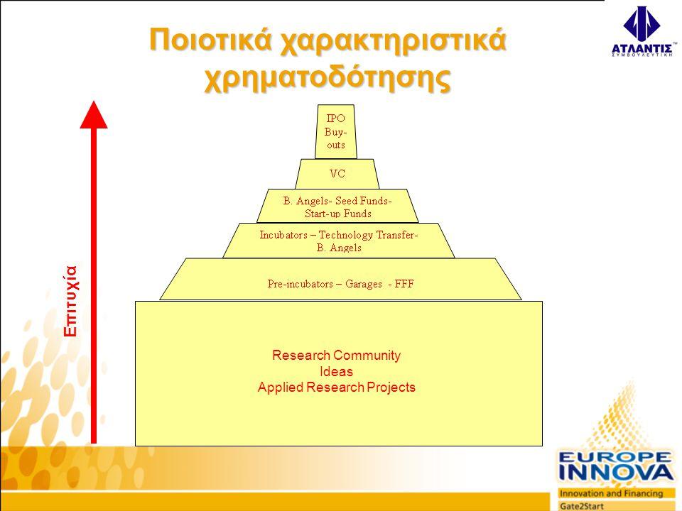 Research Community Ideas Applied Research Projects Επιτυχία Ποιοτικά χαρακτηριστικά χρηματοδότησης