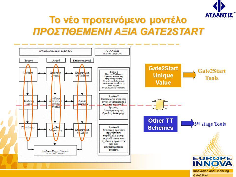Προτάσεις χάραξης πολιτικής (I) Η προσέγγιση Gate2Start •Βοήθεια σε αρχικό στάδιο, ποιοτικά και ποσοτικά, ώστε οι ιδέες εφαρμοσμένης έρευνας να βρουν το δρόμο τους προς την επιτυχημένη καινοτομία