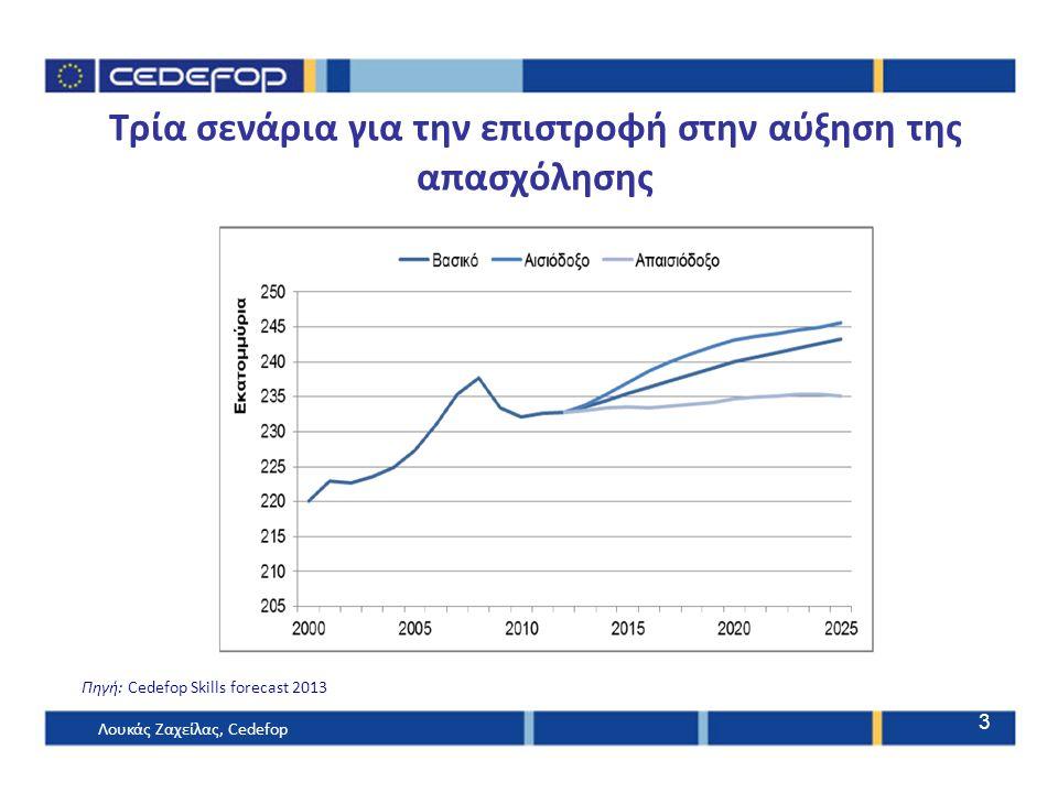 Τρία σενάρια για την επιστροφή στην αύξηση της απασχόλησης Πηγή: Cedefop Skills forecast 2013 Λουκάς Ζαχείλας, Cedefop 3