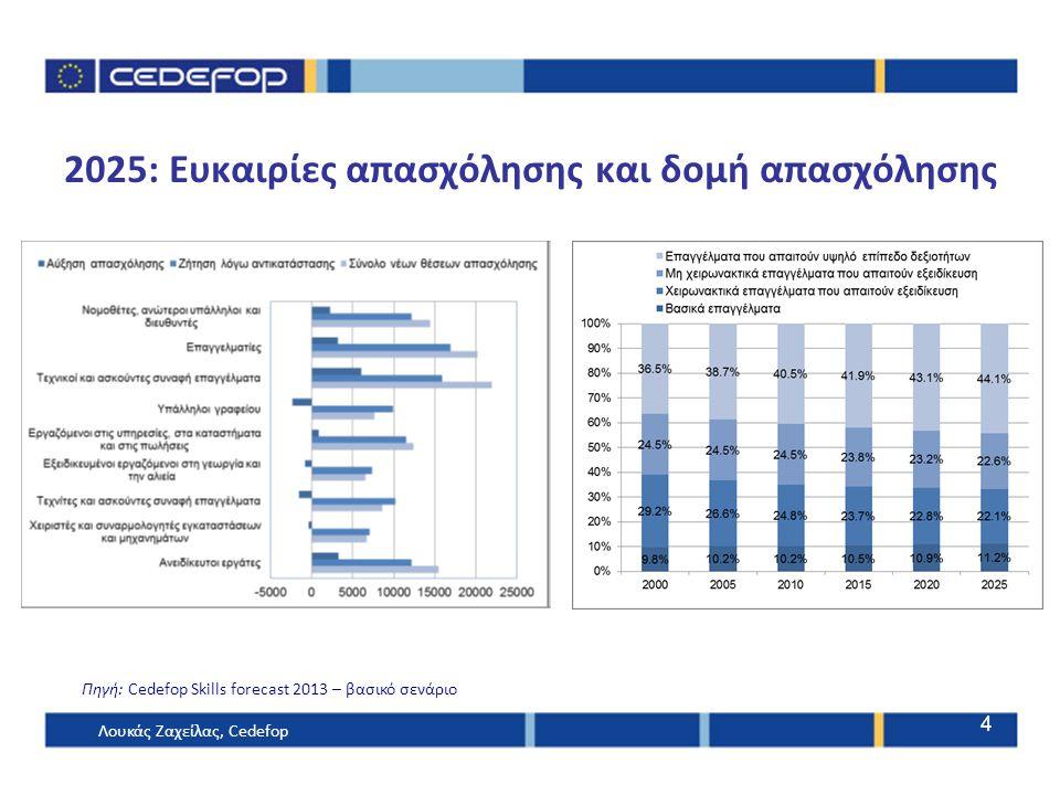 2025: Ευκαιρίες απασχόλησης και δομή απασχόλησης Πηγή: Cedefop Skills forecast 2013 – βασικό σενάριο Λουκάς Ζαχείλας, Cedefop 4