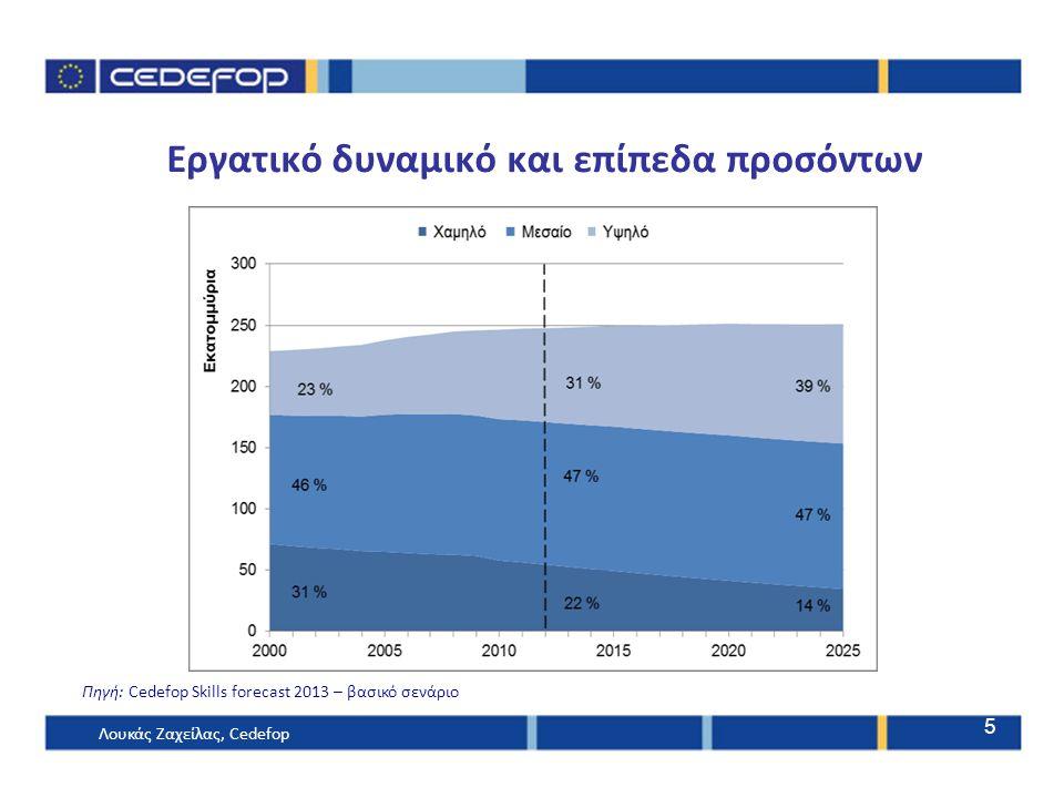Εργατικό δυναμικό και επίπεδα προσόντων Πηγή: Cedefop Skills forecast 2013 – βασικό σενάριο Λουκάς Ζαχείλας, Cedefop 5