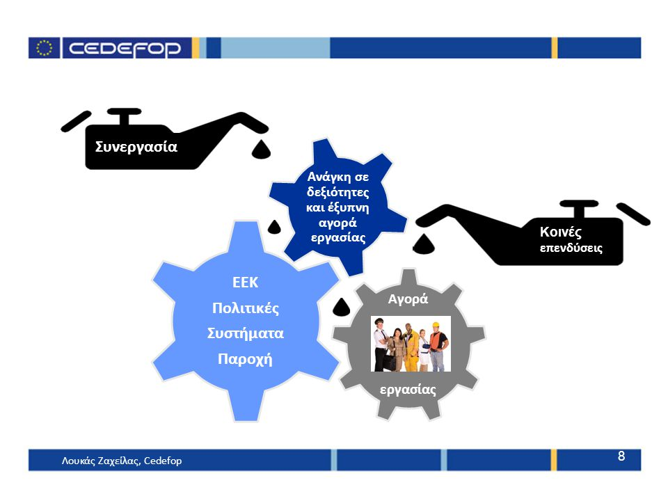 Αγορά εργασίας ΕΕΚ Πολιτικές Συστήματα Παροχή Ανάγκη σε δεξιότητες και έξυπνη αγορά εργασίας Συνεργασία Κοινές επενδύσεις 8 Λουκάς Ζαχείλας, Cedefop