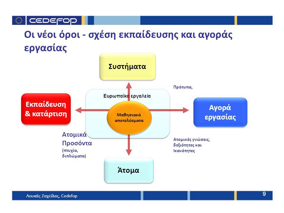 Ευρωπαϊκά εργαλεία Οι νέοι όροι - σχέση εκπαίδευσης και αγοράς εργασίας Μαθησιακά αποτελέσματα Μαθησιακά αποτελέσματα Συστήματα Άτομα Αγορά εργασίας Αγορά εργασίας Εκπαίδευση & κατάρτιση Εκπαίδευση & κατάρτιση Ατομικά Προσόντα (πτυχία, διπλώματα) Πρότυπα, Ατομικές γνώσεις, δεξιότητες και Ικανότητες Λουκάς Ζαχείλας, Cedefop 9