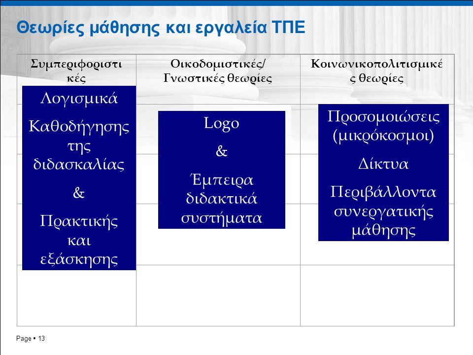 Page  13 Θεωρίες μάθησης και εργαλεία ΤΠΕ Συμπεριφοριστι κές Οικοδομιστικές/ Γνωστικές θεωρίες Κοινωνικοπολιτισμικέ ς θεωρίες Λογισμικά Καθοδήγησης τ