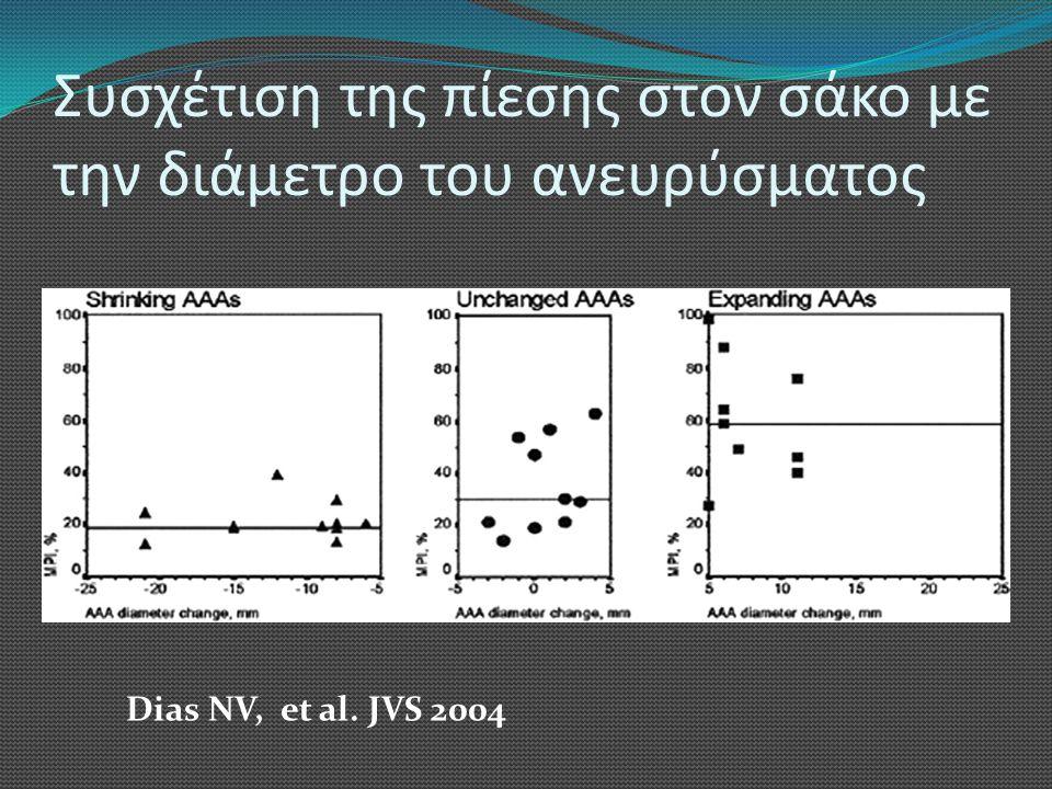 Συσχέτιση της πίεσης στον σάκο με την διάμετρο του ανευρύσματος Dias NV, et al. JVS 2004