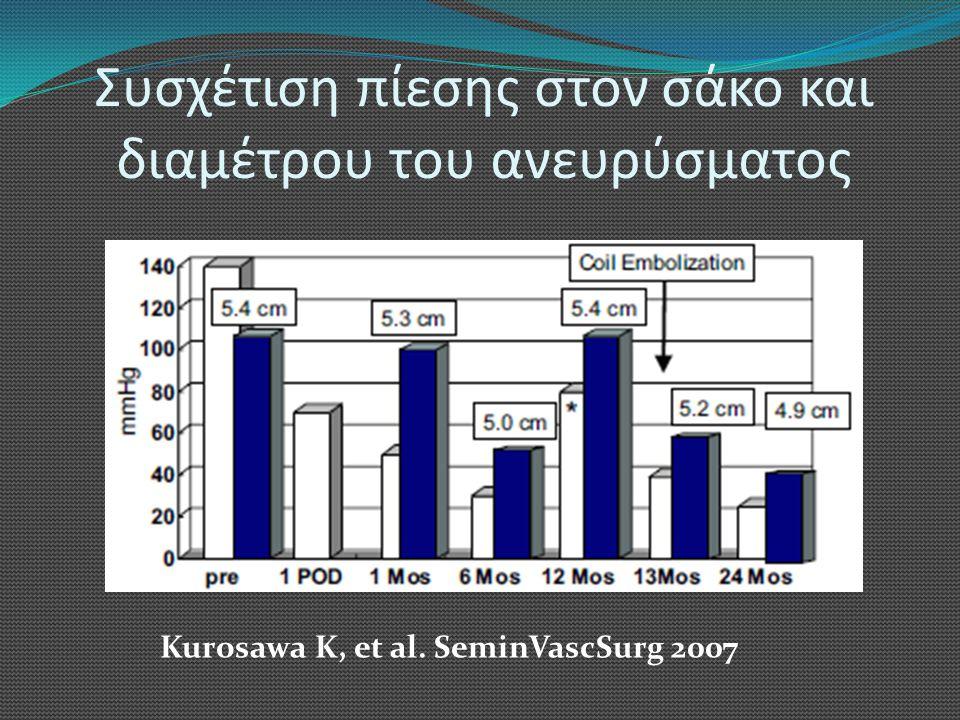 Συσχέτιση πίεσης στον σάκο και διαμέτρου του ανευρύσματος Kurosawa K, et al. SeminVascSurg 2007