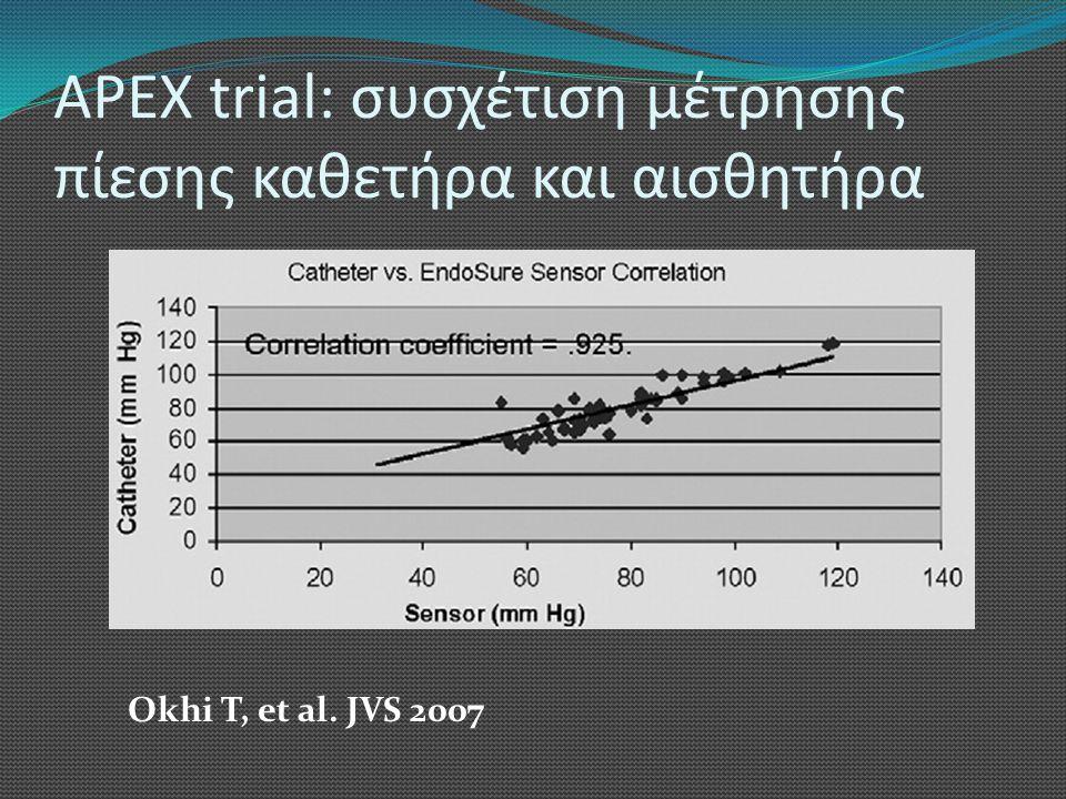 APEX trial: συσχέτιση μέτρησης πίεσης καθετήρα και αισθητήρα Okhi T, et al. JVS 2007