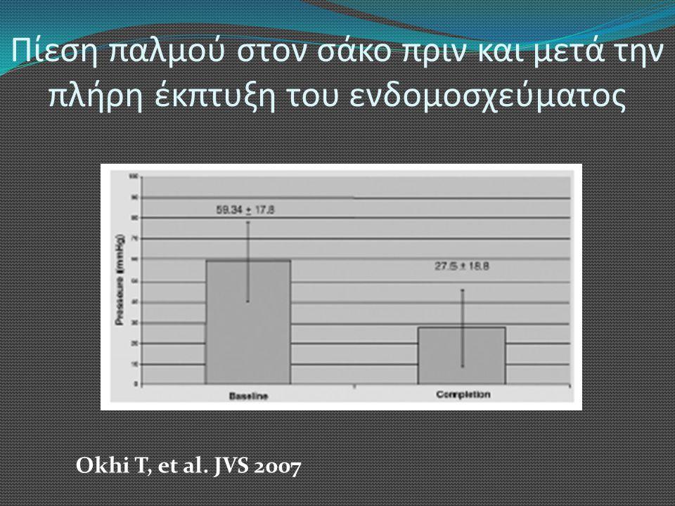 Πίεση παλμού στον σάκο πριν και μετά την πλήρη έκπτυξη του ενδομοσχεύματος Okhi T, et al. JVS 2007