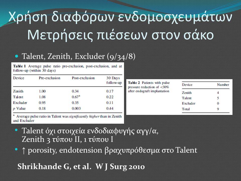 Χρήση διαφόρων ενδομοσχευμάτων Μετρήσεις πιέσεων στον σάκο  Talent, Zenith, Excluder (9/34/8) • Talent όχι στοιχεία ενδοδιαφυγής αγγ/α, Zenith 3 τύπου ΙΙ, 1 τύπου Ι • ↑ porosity, endotension βραχυπρόθεσμα στο Talent Shrikhande G, et al.