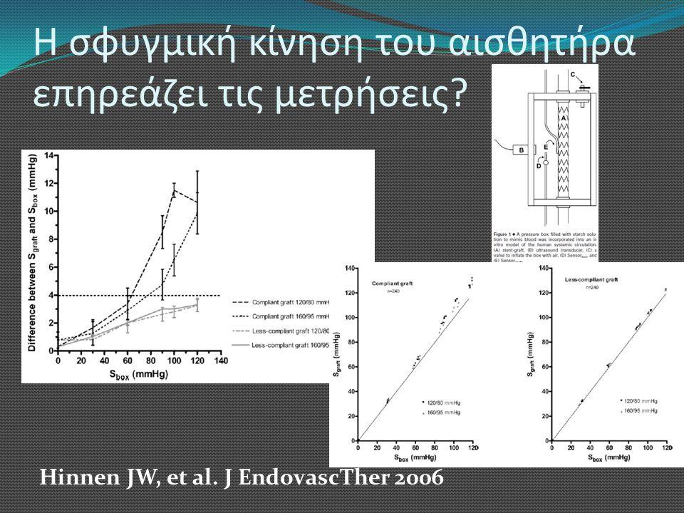 Η σφυγμική κίνηση του αισθητήρα επηρεάζει τις μετρήσεις? Hinnen JW, et al. J EndovascTher 2006