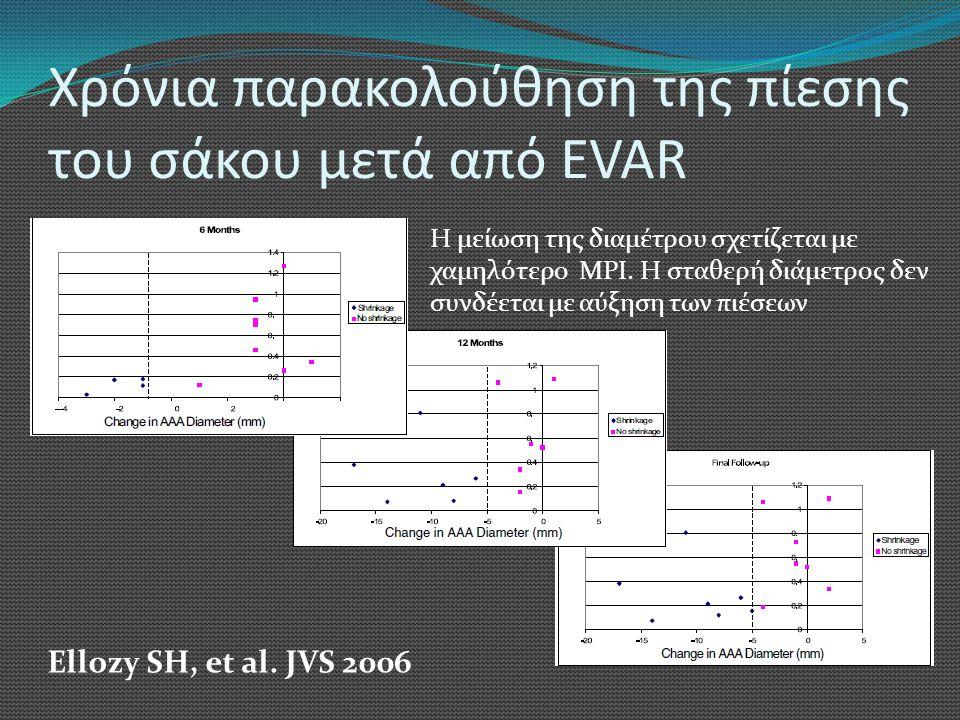 Χρόνια παρακολούθηση της πίεσης του σάκου μετά από EVAR Ellozy SH, et al. JVS 2006 Η μείωση της διαμέτρου σχετίζεται με χαμηλότερο MPI. Η σταθερή διάμ
