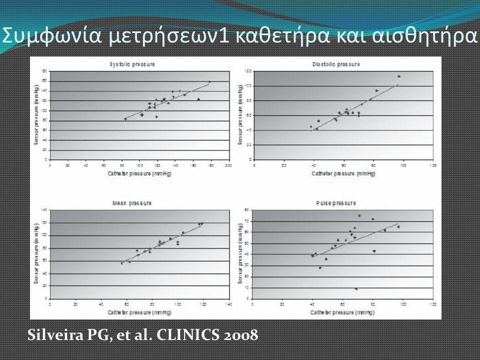 Συμφωνία μετρήσεων1 καθετήρα και αισθητήρα Silveira PG, et al. CLINICS 2008