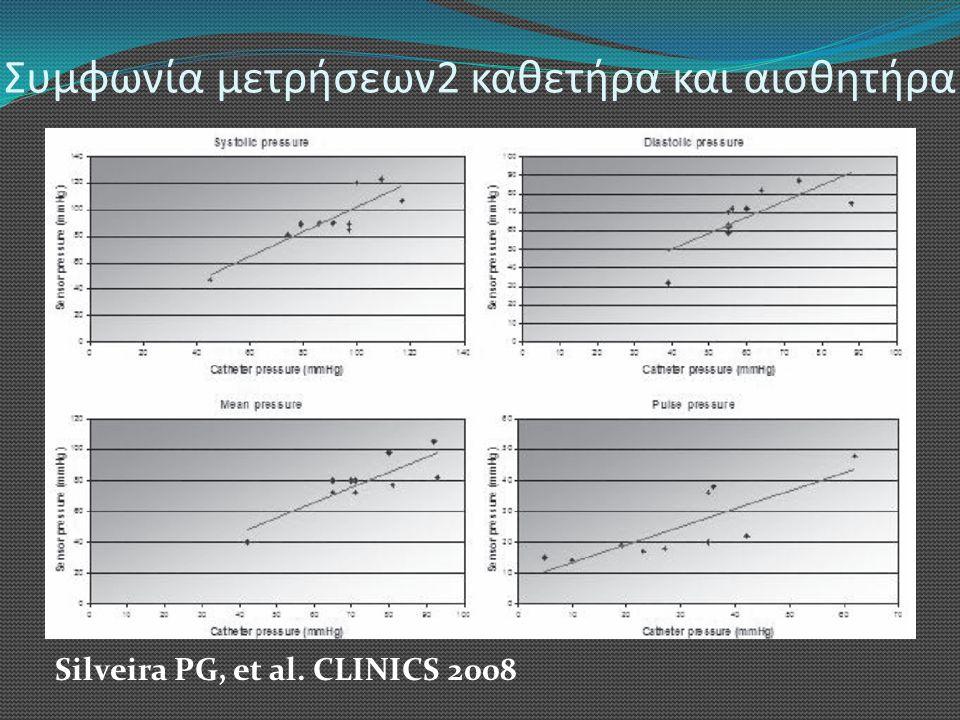 Συμφωνία μετρήσεων2 καθετήρα και αισθητήρα Silveira PG, et al. CLINICS 2008