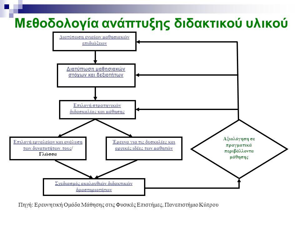 Μεθοδολογία ανάπτυξης διδακτικού υλικού Πηγή: Ερευνητική Ομάδα Μάθησης στις Φυσικές Επιστήμες, Πανεπιστήμιο Κύπρου Διατύπωση ενιαίων μαθησιακών επιδιώ