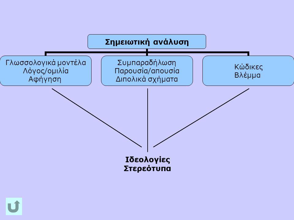 Το δείγμα •147 τηλεοπτικές διαφημίσεις παιδικών παιχνιδιών •Χρονική περίοδος καταγραφής: 22/12/04 - 02/01/06 •Τηλεοπτικοί σταθμοί Μega, ΑΝΤ1, Alter, Star, Alpha, Μακεδονία, ΝΕΤ •Οι διαφημίσεις ως σημείο