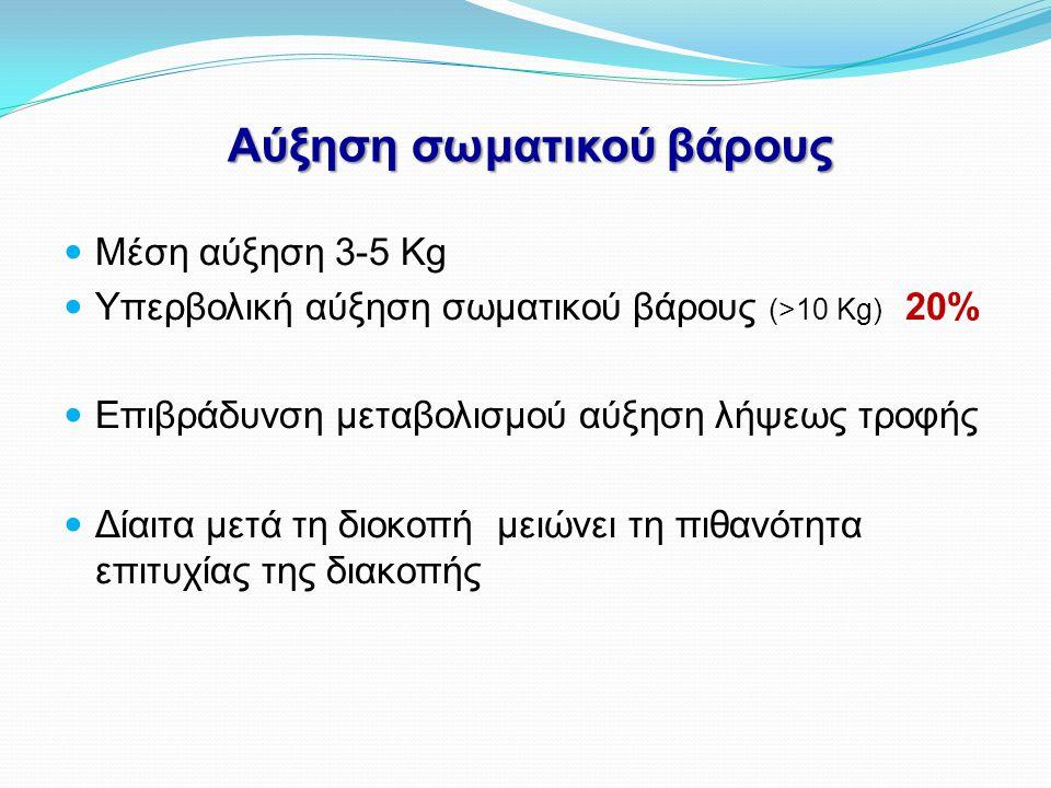 Αύξηση σωματικού βάρους  Μέση αύξηση 3-5 Κg  Υπερβολική αύξηση σωματικού βάρους (>10 Kg) 20%  Επιβράδυνση μεταβολισμού αύξηση λήψεως τροφής  Δίαιτ