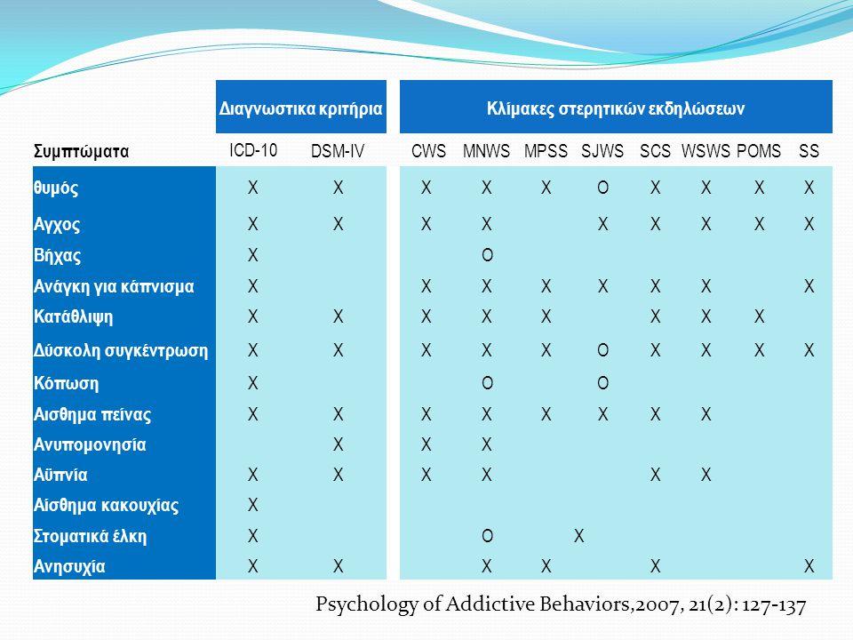 Διαγνωστικα κριτήριαΚλίμακες στερητικών εκδηλώσεων Συμπτώματα ICD-10DSM-IV CWSMNWSMPSSSJWSSCSWSWSPOMSSS θυμός XXXXXOXXXX Αγχος XXXXXXXXX Βήχας XO Ανάγ