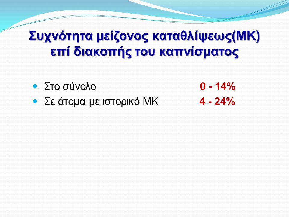 Συχνότητα μείζονος καταθλίψεως(ΜΚ) επί διακοπής του καπνίσματος  Στο σύνολο 0 - 14%  Σε άτομα με ιστορικό ΜΚ 4 - 24%