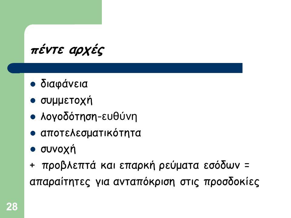 28 πέντε αρχές  διαφάνεια  συμμετοχή  λογοδότηση- ευθύνη  αποτελεσματικότητα  συνοχή + προβλεπτά και επαρκή ρεύματα εσόδων = απαραίτητες για αντα