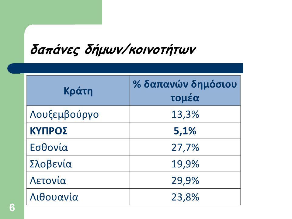 6 δαπάνες δήμων/κοινοτήτων Κράτη % δαπανών δημόσιου τομέα Λουξεμβούργο13,3% ΚΥΠΡΟΣ5,1% Εσθονία27,7% Σλοβενία19,9% Λετονία29,9% Λιθουανία23,8%