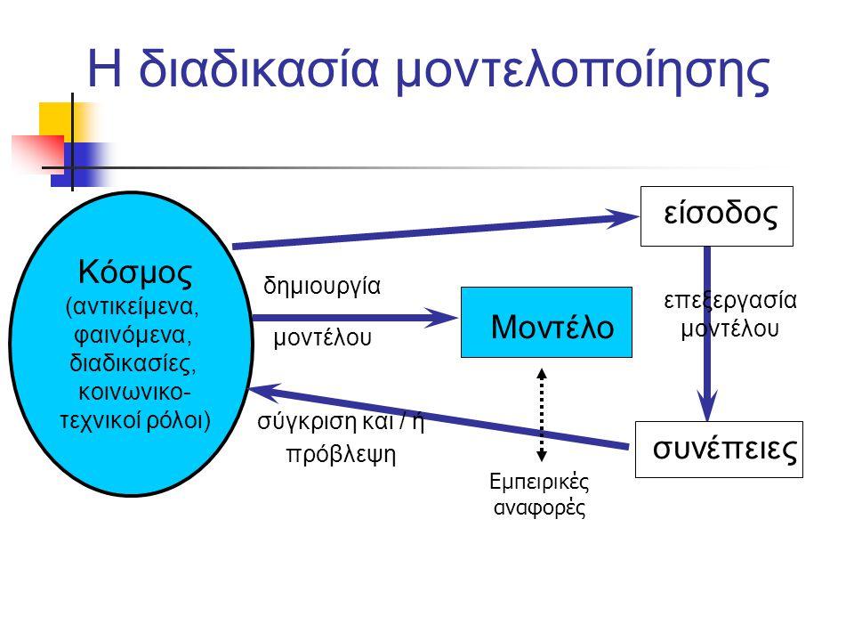 Η διαδικασία μοντελοποίησης Κόσμος (αντικείμενα, φαινόμενα, διαδικασίες, κοινωνικο- τεχνικοί ρόλοι) δημιουργία μοντέλου Μοντέλο είσοδος επεξεργασία μο