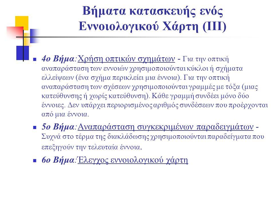 Βήματα κατασκευής ενός Εννοιολογικού Χάρτη (ΙΙΙ)  4ο Βήμα:Χρήση οπτικών σχημάτων - Για την οπτική αναπαράσταση των εννοιών χρησιμοποιούνται κύκλοι ή