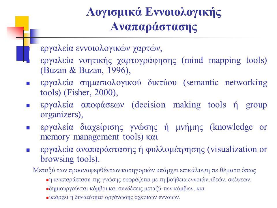 Λογισμικά Εννοιολογικής Αναπαράστασης  εργαλεία εννοιολογικών χαρτών,  εργαλεία νοητικής χαρτογράφησης (mind mapping tools) (Buzan & Buzan, 1996), 