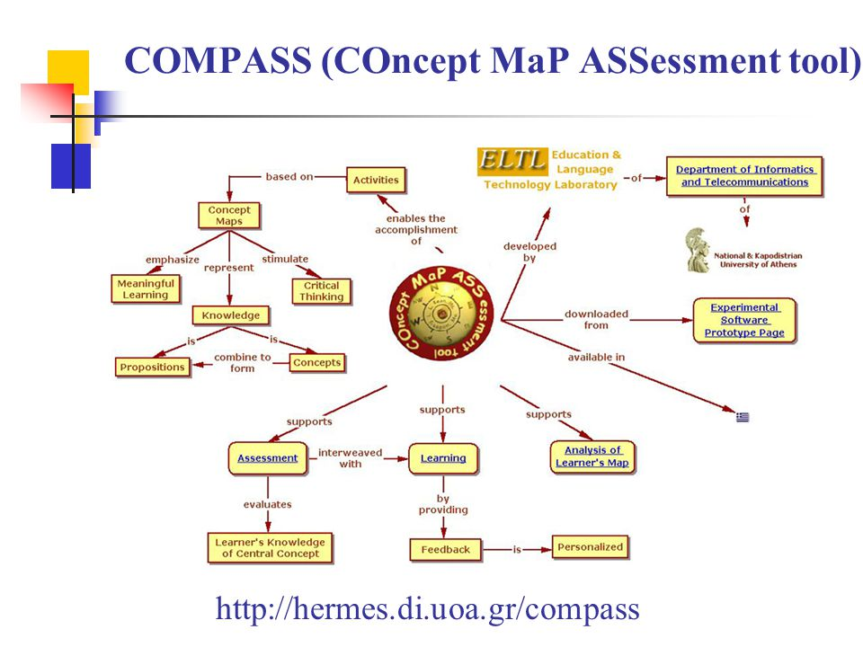 COMPASS (COncept MaP ASSessment tool) http://hermes.di.uoa.gr/compass