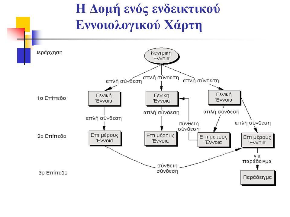 Η Δομή ενός ενδεικτικού Εννοιολογικού Χάρτη