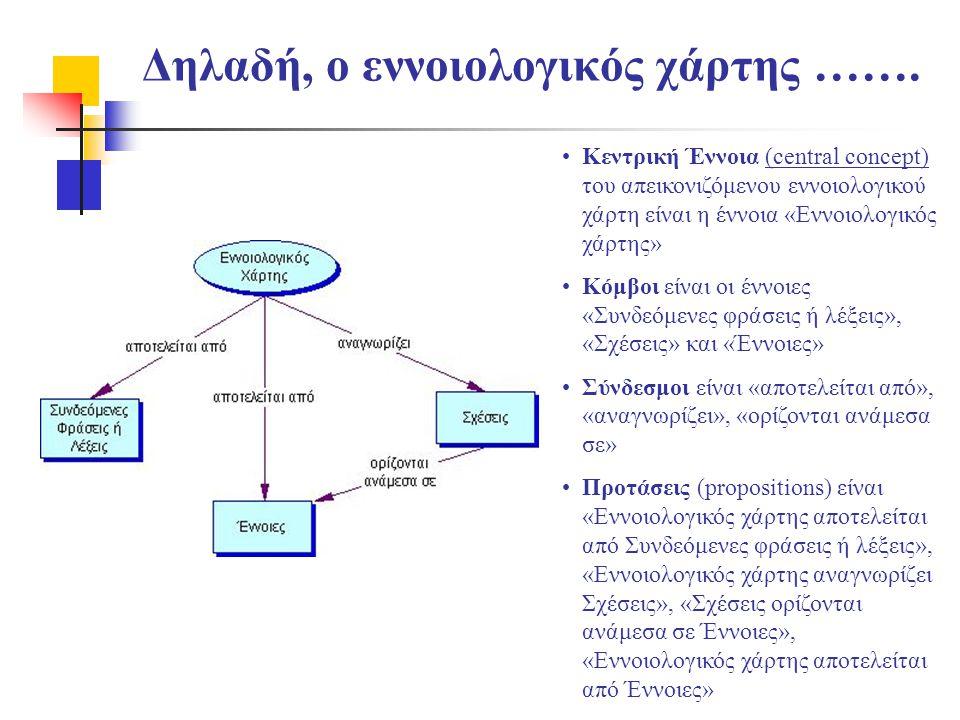 Δηλαδή, ο εννοιολογικός χάρτης ……. •Κεντρική Έννοια (central concept) του απεικονιζόμενου εννοιολογικού χάρτη είναι η έννοια «Εννοιολογικός χάρτης» •Κ