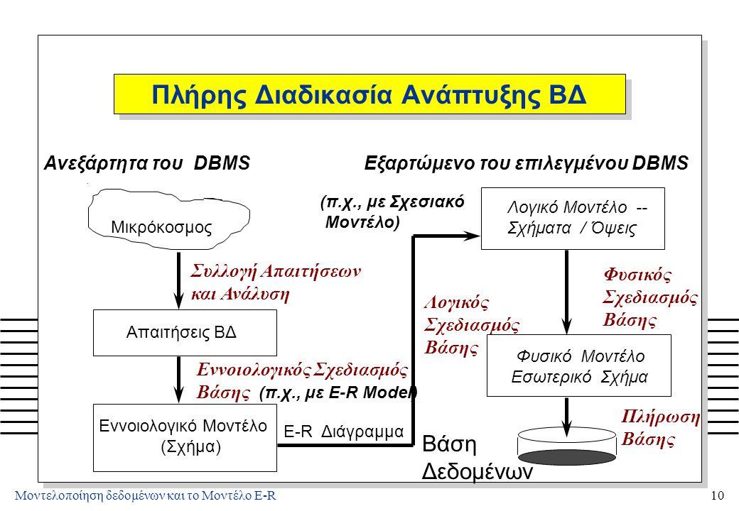 Μοντελοποίηση δεδομένων και το Μοντέλο E-R10 Πλήρης Διαδικασία Ανάπτυξης ΒΔ. Μικρόκοσμος Συλλογή Απαιτήσεων και Ανάλυση Εννοιολογικός Σχεδιασμός Βάσης