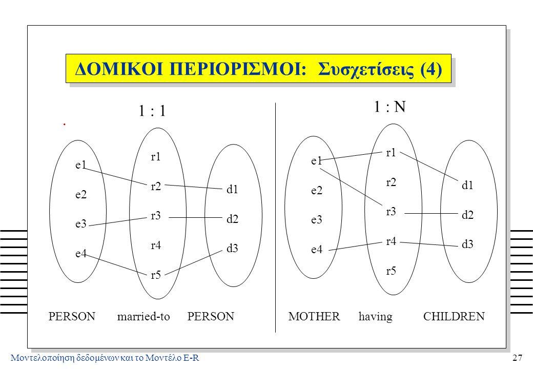 Μοντελοποίηση δεδομένων και το Μοντέλο E-R27 ΔΟΜΙΚΟΙ ΠΕΡΙΟΡΙΣΜΟΙ: Συσχετίσεις (4). e1 e2 e3 e4 r1 r2 r3 r4 r5 d1 d2 d3 e1 e2 e3 e4 r1 r2 r3 r4 r5 d1 d
