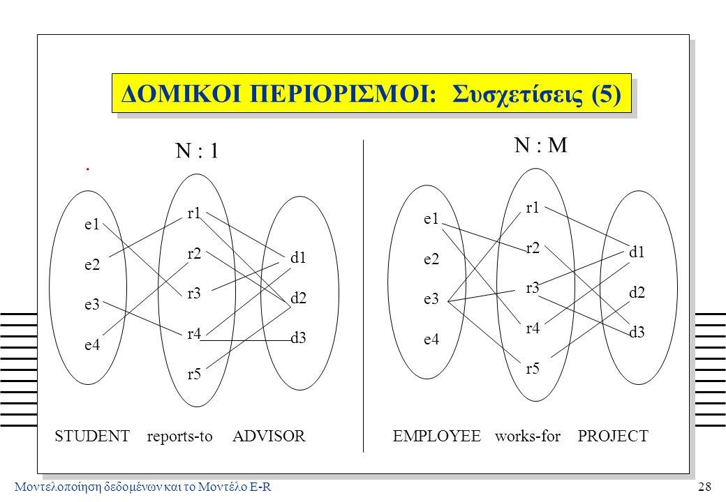 Μοντελοποίηση δεδομένων και το Μοντέλο E-R28 ΔΟΜΙΚΟΙ ΠΕΡΙΟΡΙΣΜΟΙ: Συσχετίσεις (5). e1 e2 e3 e4 r1 r2 r3 r4 r5 d1 d2 d3 e1 e2 e3 e4 r1 r2 r3 r4 r5 d1 d