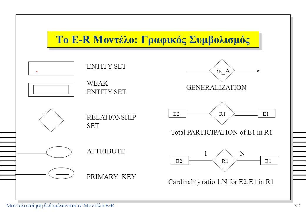 Μοντελοποίηση δεδομένων και το Μοντέλο E-R32 Το E-R Μοντέλο: Γραφικός Συμβολισμός. ENTITY SET WEAK ENTITY SET RELATIONSHIP SET ATTRIBUTE PRIMARY KEY i