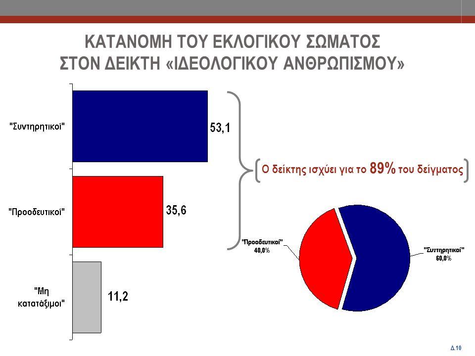 Δ.11 ΚΑΤΑΝΟΜΗ ΤΟΥ ΕΚΛΟΓΙΚΟΥ ΣΩΜΑΤΟΣ ΣΤΟΝ ΔΕΙΚΤΗ «ΟΙΚΟΝΟΜΙΚΟΥ ΦΙΛΕΛΕΥΘΕΡΙΣΜΟΥ» Ο δείκτης ισχύει για το 83% του δείγματος