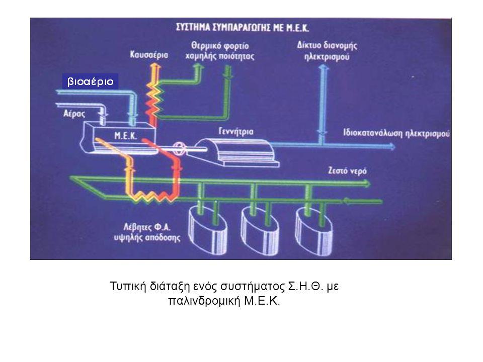 Τυπική διάταξη ενός συστήματος Σ.Η.Θ. με παλινδρομική Μ.Ε.Κ.