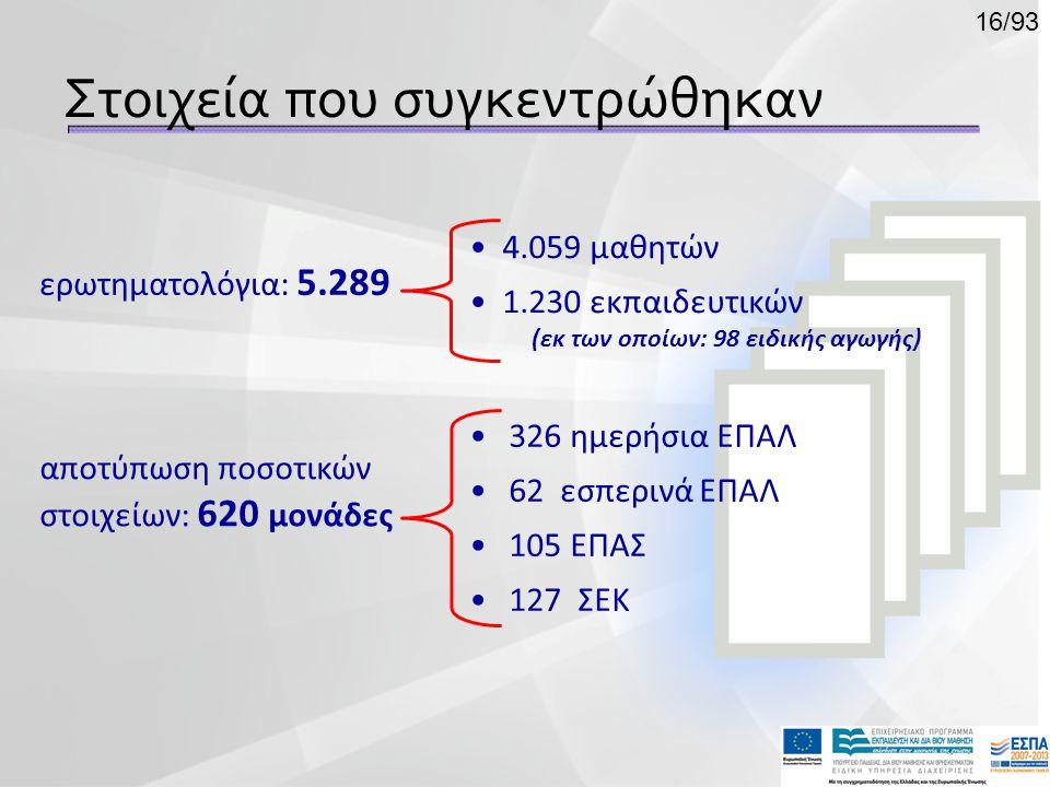 Στοιχεία που συγκεντρώθηκαν ερωτηματολόγια: 5.289 αποτύπωση ποσοτικών στοιχείων: 620 μονάδες • 4.059 μαθητών • 1.230 εκπαιδευτικών (εκ των οποίων: 98