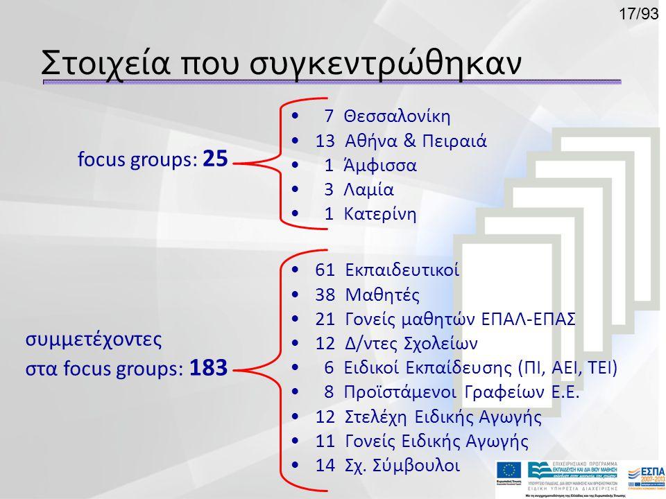 συμμετέχοντες στα focus groups: 183 •61 Εκπαιδευτικοί •38 Μαθητές •21 Γονείς μαθητών ΕΠΑΛ-ΕΠΑΣ •12 Δ/ντες Σχολείων • 6 Ειδικοί Εκπαίδευσης (ΠΙ, ΑΕΙ, Τ