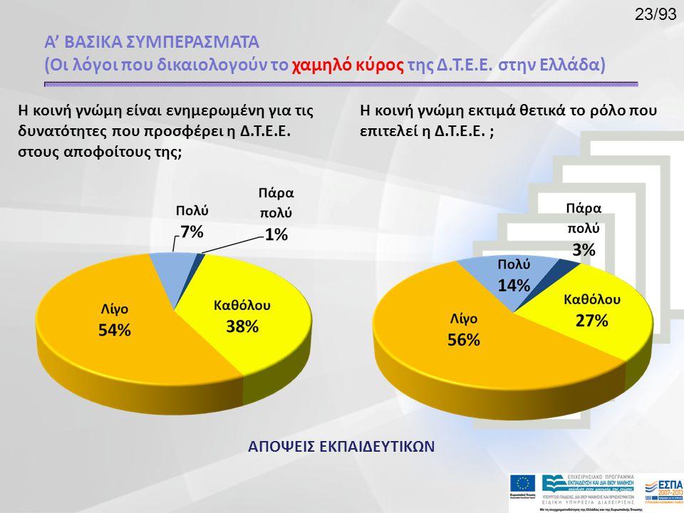 Η κοινή γνώμη είναι ενημερωμένη για τις δυνατότητες που προσφέρει η Δ.Τ.Ε.Ε. στους αποφοίτους της; Η κοινή γνώμη εκτιμά θετικά το ρόλο που επιτελεί η