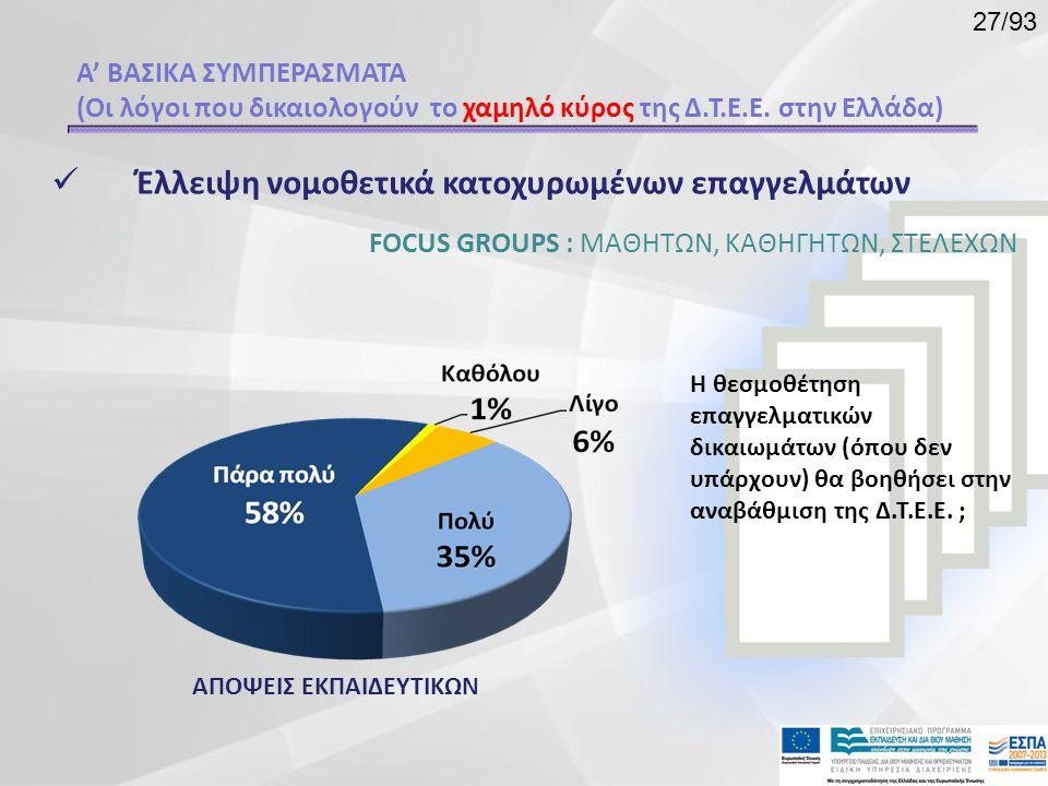  Έλλειψη νομοθετικά κατοχυρωμένων επαγγελμάτων Α' ΒΑΣΙΚΑ ΣΥΜΠΕΡΑΣΜΑΤΑ (Οι λόγοι που δικαιολογούν το χαμηλό κύρος της Δ.Τ.Ε.Ε. στην Ελλάδα) FOCUS GROU