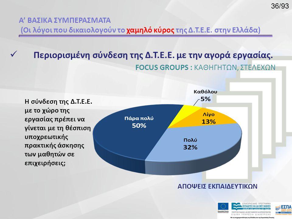  Περιορισμένη σύνδεση της Δ.Τ.Ε.Ε. με την αγορά εργασίας. FOCUS GROUPS : ΚΑΘΗΓΗΤΩΝ, ΣΤΕΛΕΧΩΝ Η σύνδεση της Δ.Τ.Ε.Ε. με το χώρο της εργασίας πρέπει να
