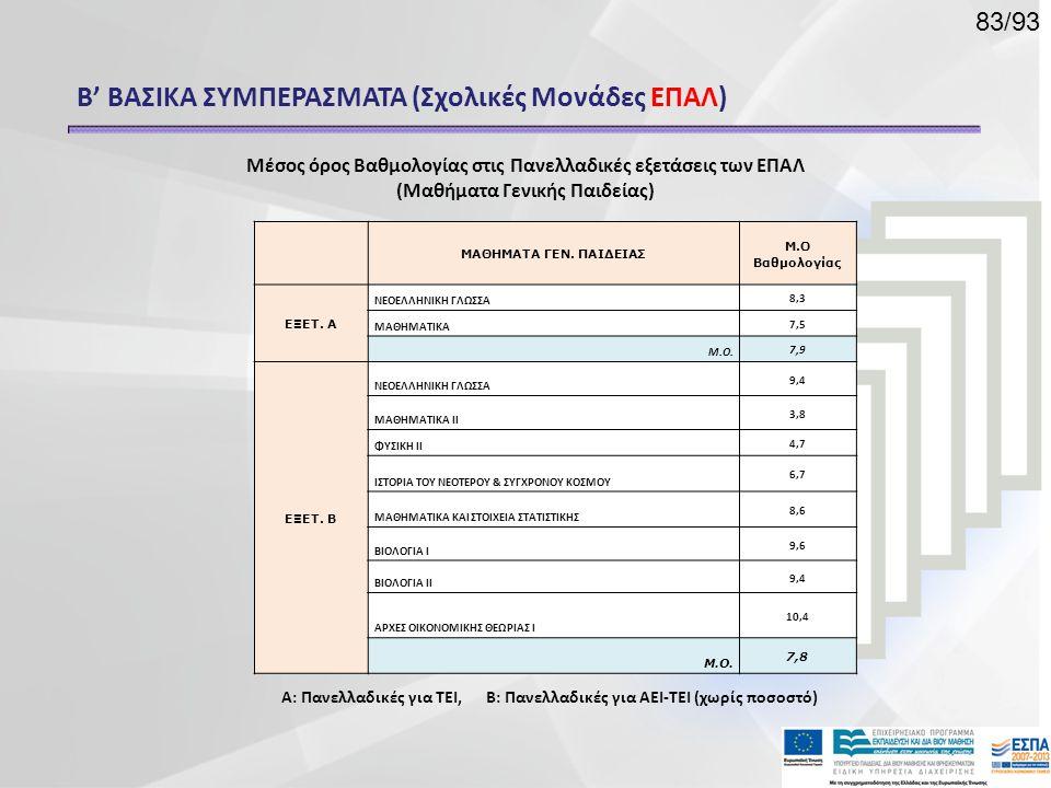 Β' ΒΑΣΙΚΑ ΣΥΜΠΕΡΑΣΜΑΤΑ (Σχολικές Μονάδες ΕΠΑΛ) Μέσος όρος Βαθμολογίας στις Πανελλαδικές εξετάσεις των ΕΠΑΛ (Μαθήματα Γενικής Παιδείας) Α: Πανελλαδικές