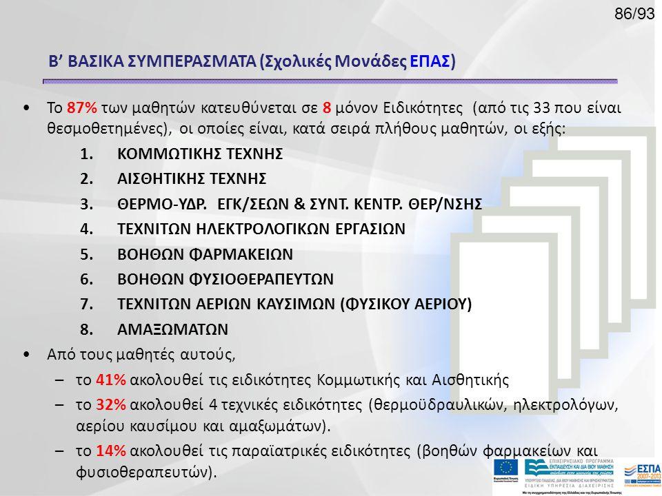 •Το 87% των μαθητών κατευθύνεται σε 8 μόνον Ειδικότητες (από τις 33 που είναι θεσμοθετημένες), οι οποίες είναι, κατά σειρά πλήθους μαθητών, οι εξής: 1