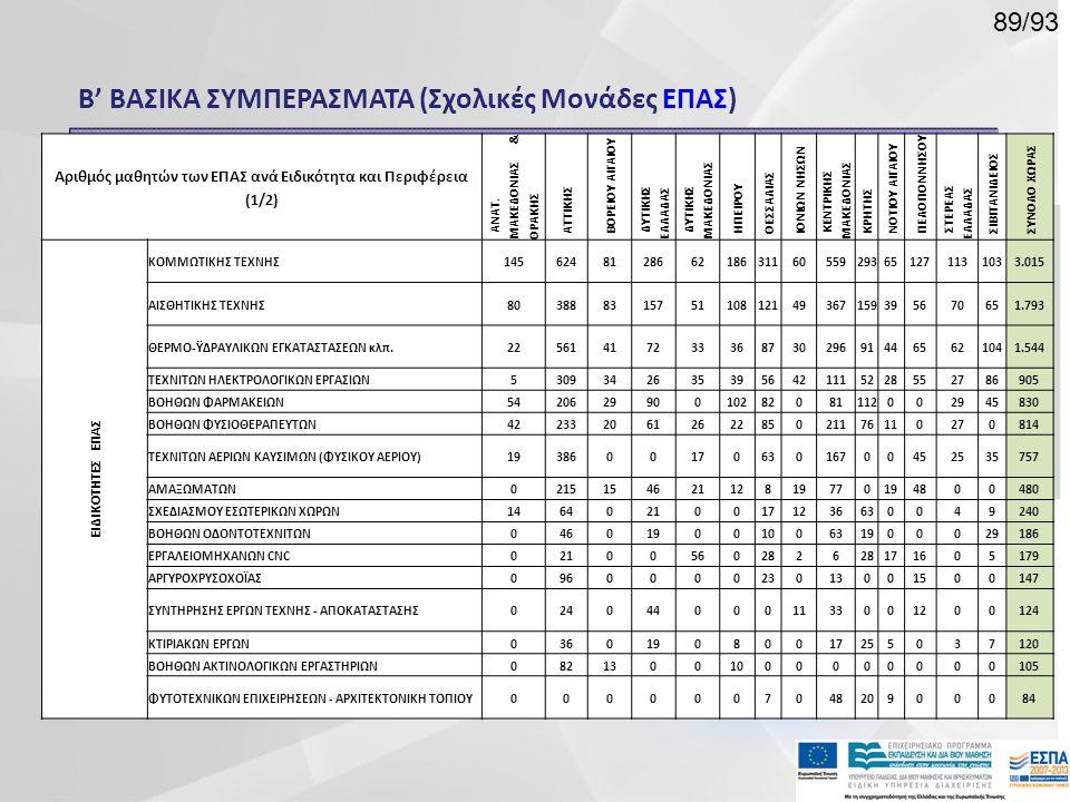 Β' ΒΑΣΙΚΑ ΣΥΜΠΕΡΑΣΜΑΤΑ (Σχολικές Μονάδες ΕΠΑΣ) Αριθμός μαθητών των ΕΠΑΣ ανά Ειδικότητα και Περιφέρεια (1/2) ΑΝΑΤ. ΜΑΚΕΔΟΝΙΑΣ & ΘΡΑΚΗΣ ΑΤΤΙΚΗΣ ΒΟΡΕΙΟΥ