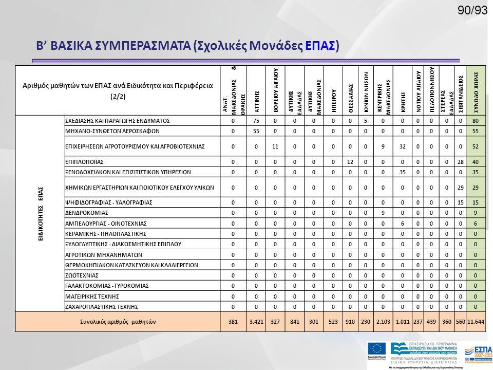 Β' ΒΑΣΙΚΑ ΣΥΜΠΕΡΑΣΜΑΤΑ (Σχολικές Μονάδες ΕΠΑΣ) Αριθμός μαθητών των ΕΠΑΣ ανά Ειδικότητα και Περιφέρεια (2/2) ΑΝΑΤ. ΜΑΚΕΔΟΝΙΑΣ & ΘΡΑΚΗΣ ΑΤΤΙΚΗΣ ΒΟΡΕΙΟΥ