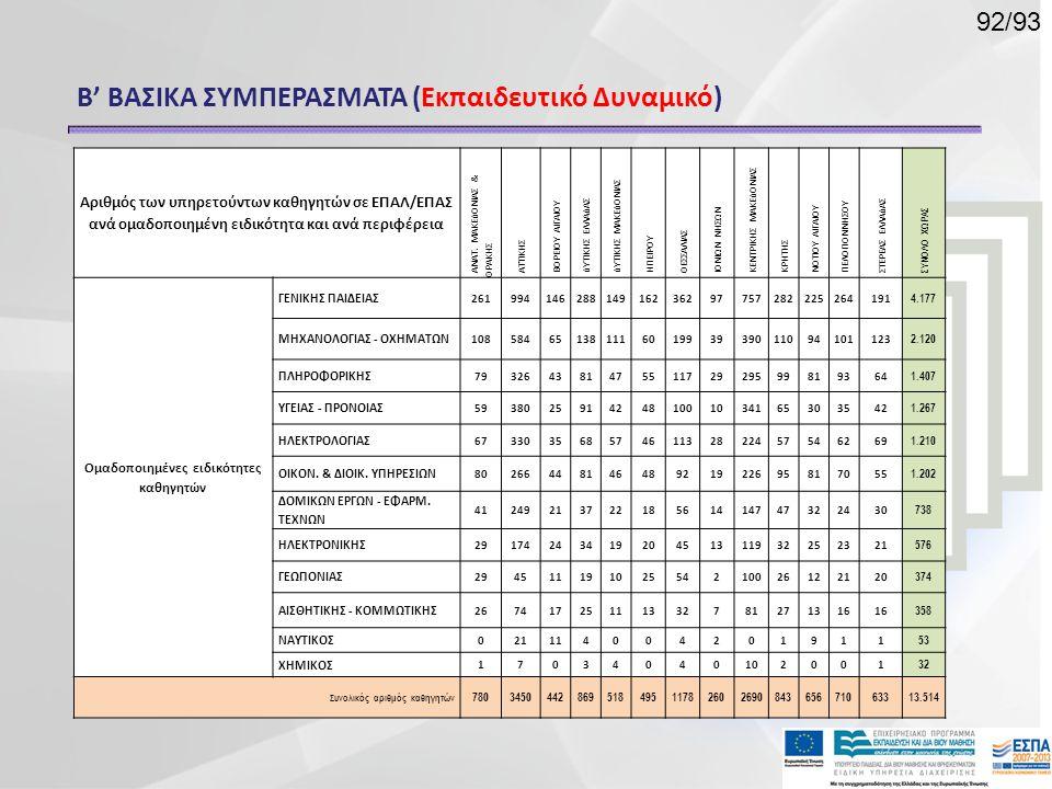 Β' ΒΑΣΙΚΑ ΣΥΜΠΕΡΑΣΜΑΤΑ (Εκπαιδευτικό Δυναμικό) Αριθμός των υπηρετούντων καθηγητών σε ΕΠΑΛ/ΕΠΑΣ ανά ομαδοποιημένη ειδικότητα και ανά περιφέρεια ΑΝΑΤ. Μ