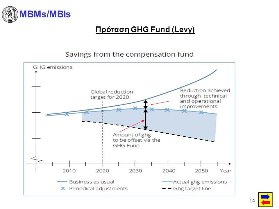 14 MBMs/MBIs Πρόταση GHG Fund (Levy)