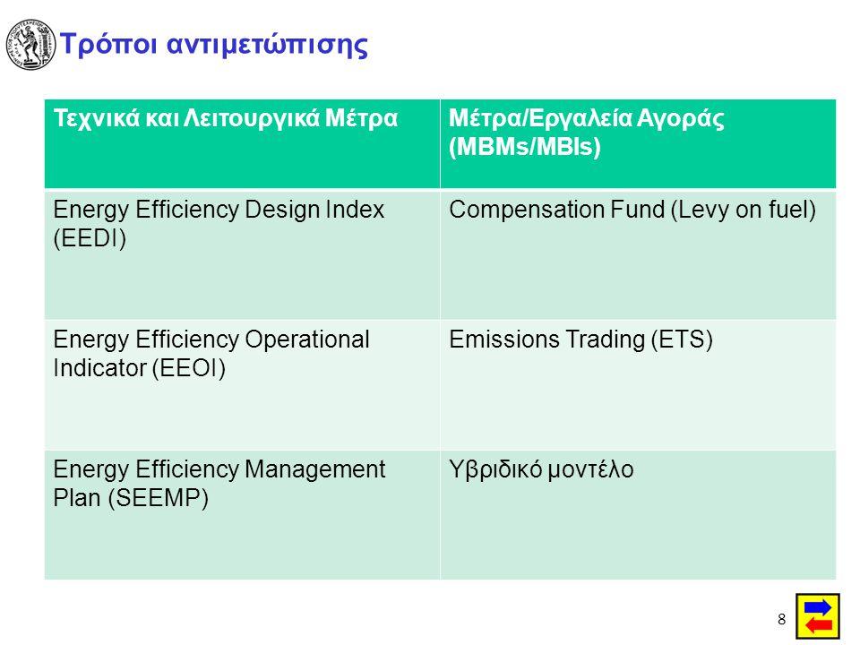 8 Τρόποι αντιμετώπισης Τεχνικά και Λειτουργικά ΜέτραΜέτρα/Εργαλεία Αγοράς (ΜΒΜs/MBIs) Energy Efficiency Design Index (EEDI) Compensation Fund (Levy on