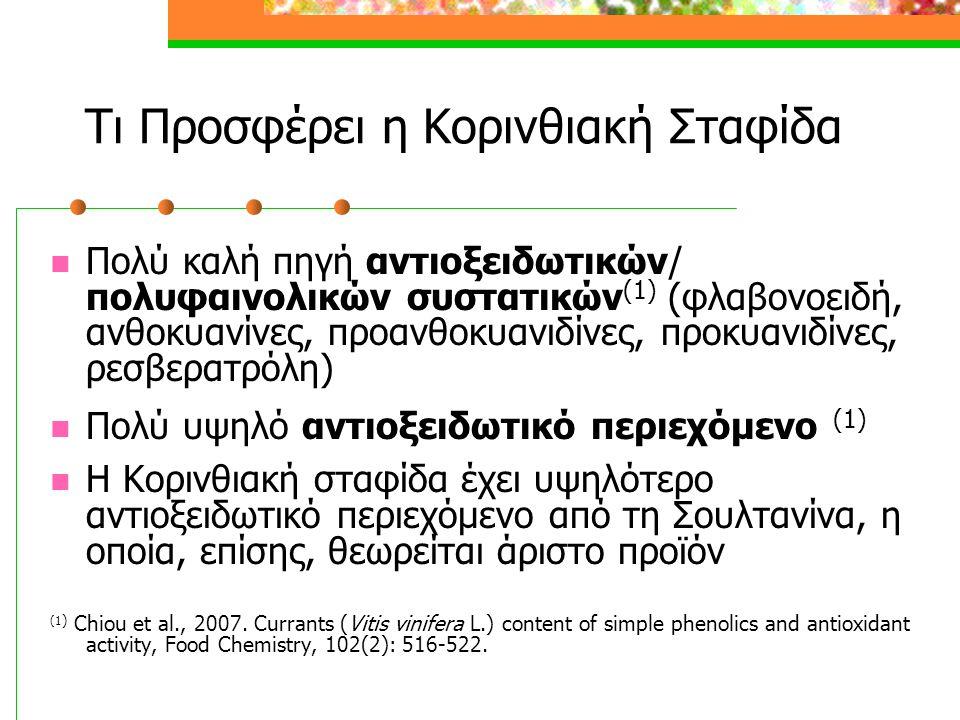 Τι Προσφέρει η Κορινθιακή Σταφίδα  Πολύ καλή πηγή αντιοξειδωτικών/ πολυφαινολικών συστατικών (1) (φλαβονοειδή, ανθοκυανίνες, προανθοκυανιδίνες, προκυανιδίνες, ρεσβερατρόλη)  Πολύ υψηλό αντιοξειδωτικό περιεχόμενο (1)  Η Κορινθιακή σταφίδα έχει υψηλότερο αντιοξειδωτικό περιεχόμενο από τη Σουλτανίνα, η οποία, επίσης, θεωρείται άριστο προϊόν (1 ) Chiou et al., 2007.